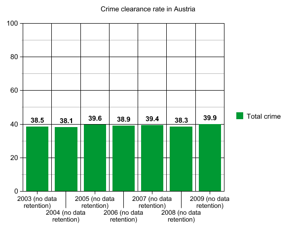 Bild:Crime clearance at.png