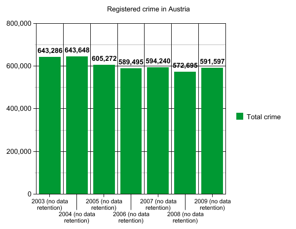 Bild:Registered crime at.png