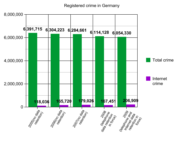 Bild:Registered crime de.png
