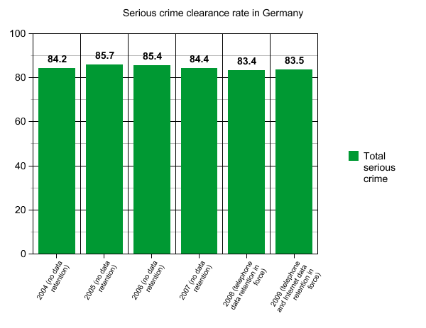 Bild:Serious crime clearance de.png